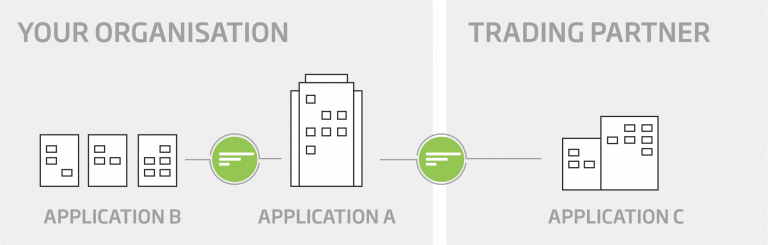 Flow EDI | A Faster, More Efficient Business - Flow Software